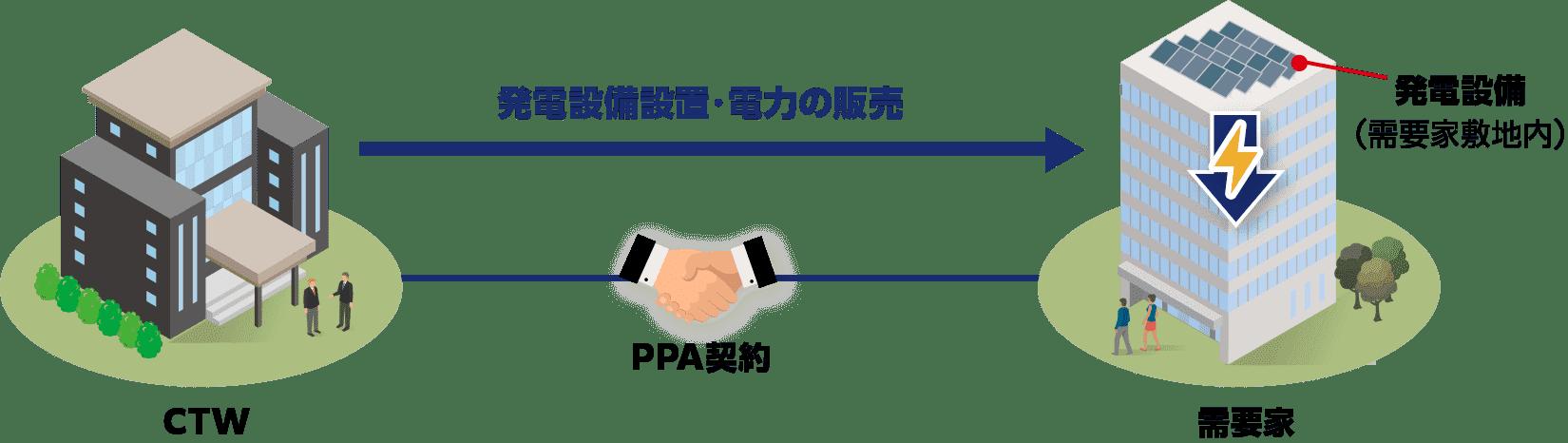 オンサイトフィジカルPPA