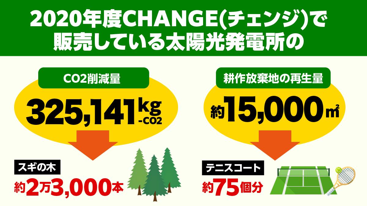 【CHANGE(チェンジ)】2020年度のCO2削減量とソーラーシェアリング増加について